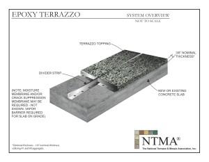Epoxy Terrazzo